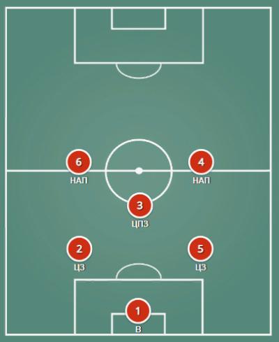 Схема футбола 2-1-2