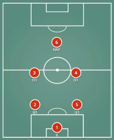 Схема футбола 2-2-1