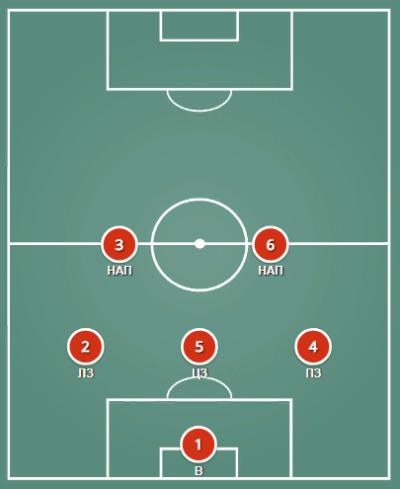 Схема футбола 3-2