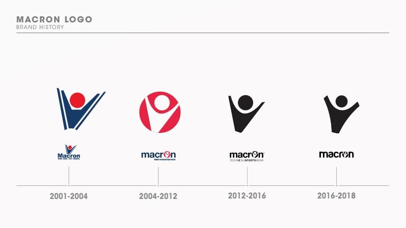 эволюция лого Macron